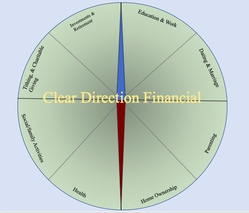 Clear Direction Financial